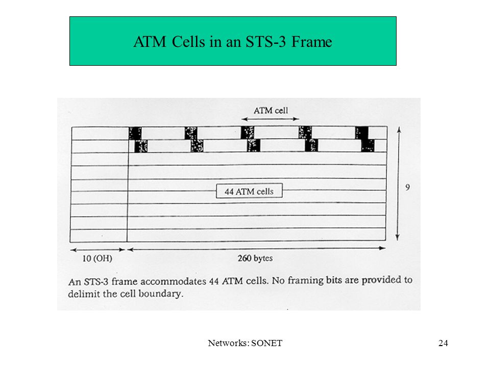 ATM Cells in an STS-3 Frame