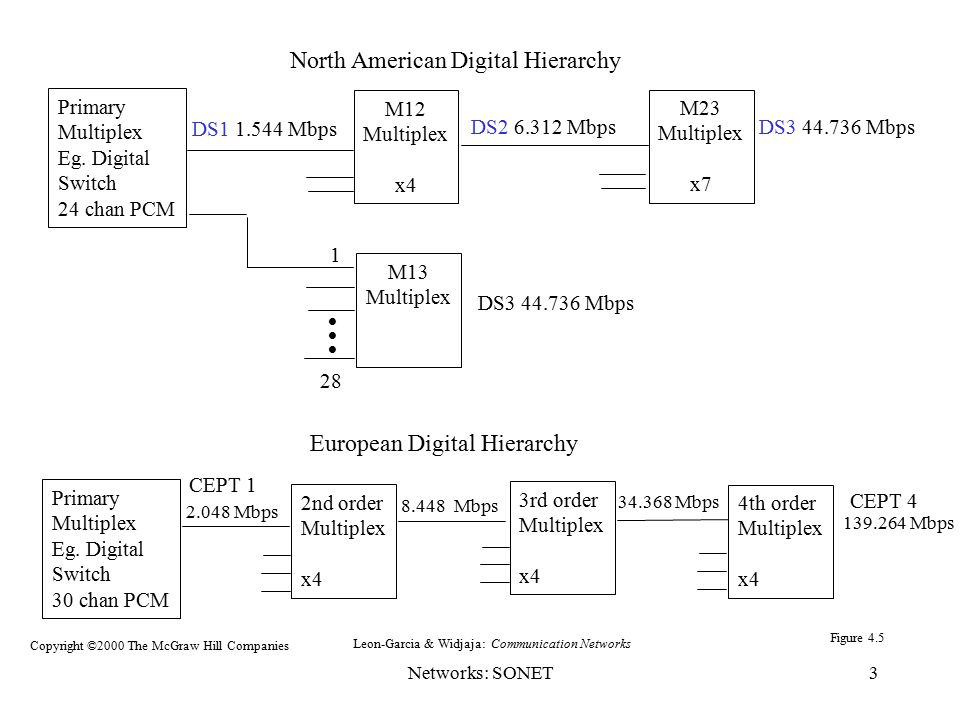 North American Digital Hierarchy