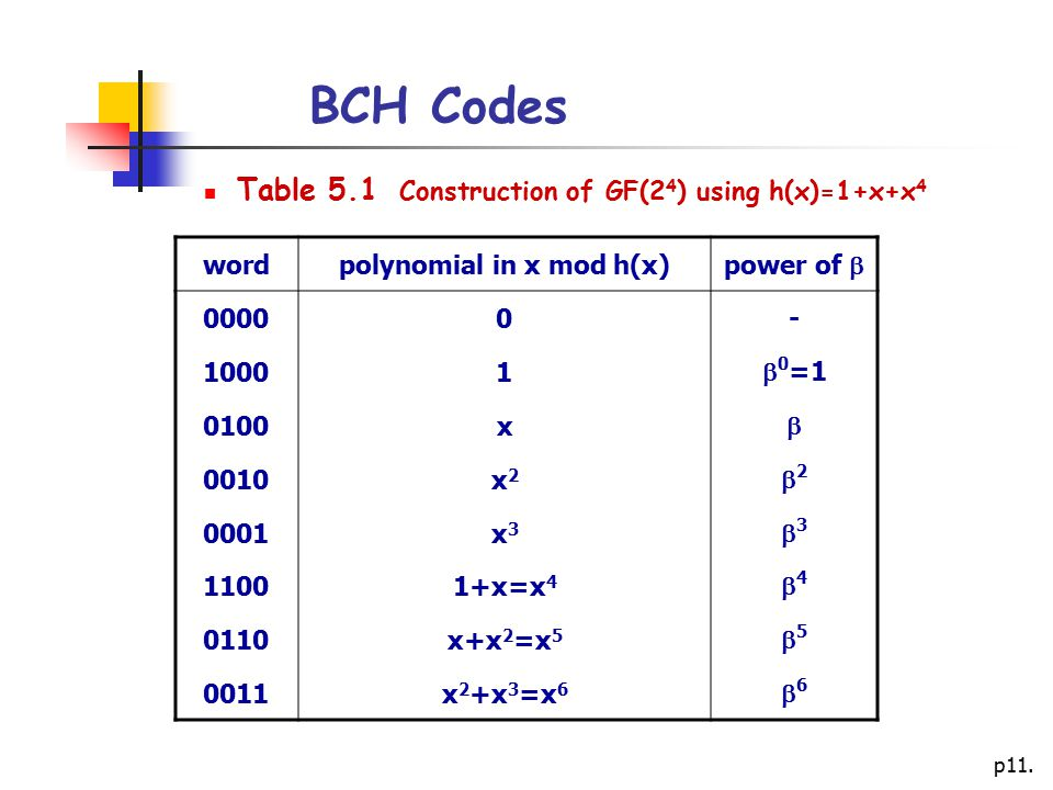 BCH Codes Table 5.1 Construction of GF(24) using h(x)=1+x+x4 word