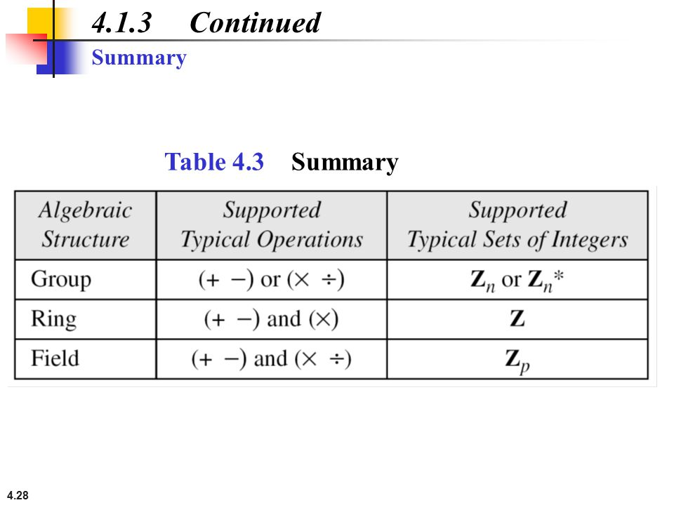 4.1.3 Continued Summary Table 4.3 Summary