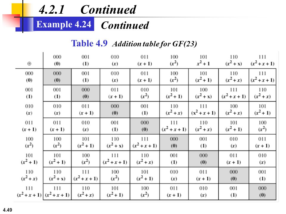 4.2.1 Continued Continued Example 4.24