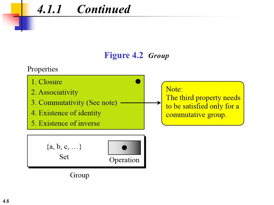 4.1.1 Continued Figure 4.2 Group