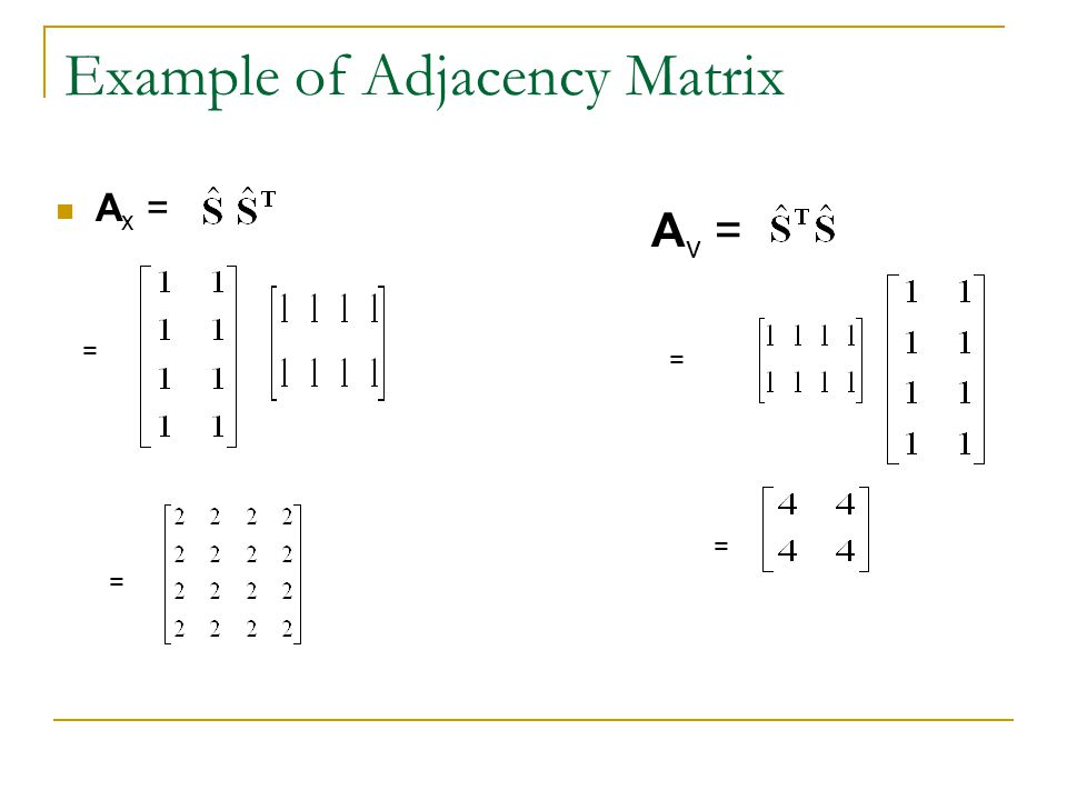 Example of Adjacency Matrix