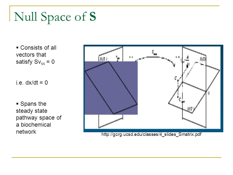 Null Space of S Consists of all vectors that satisfy Svss = 0