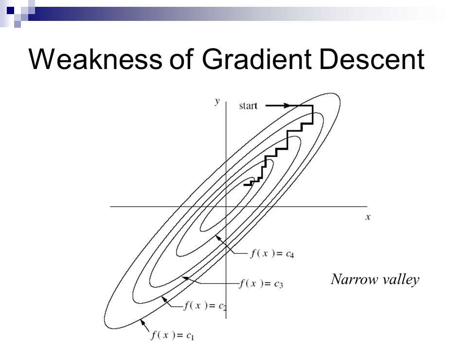 Weakness of Gradient Descent