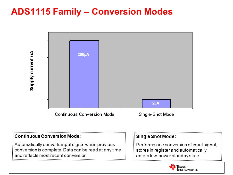 ADS1115 Family – Conversion Modes