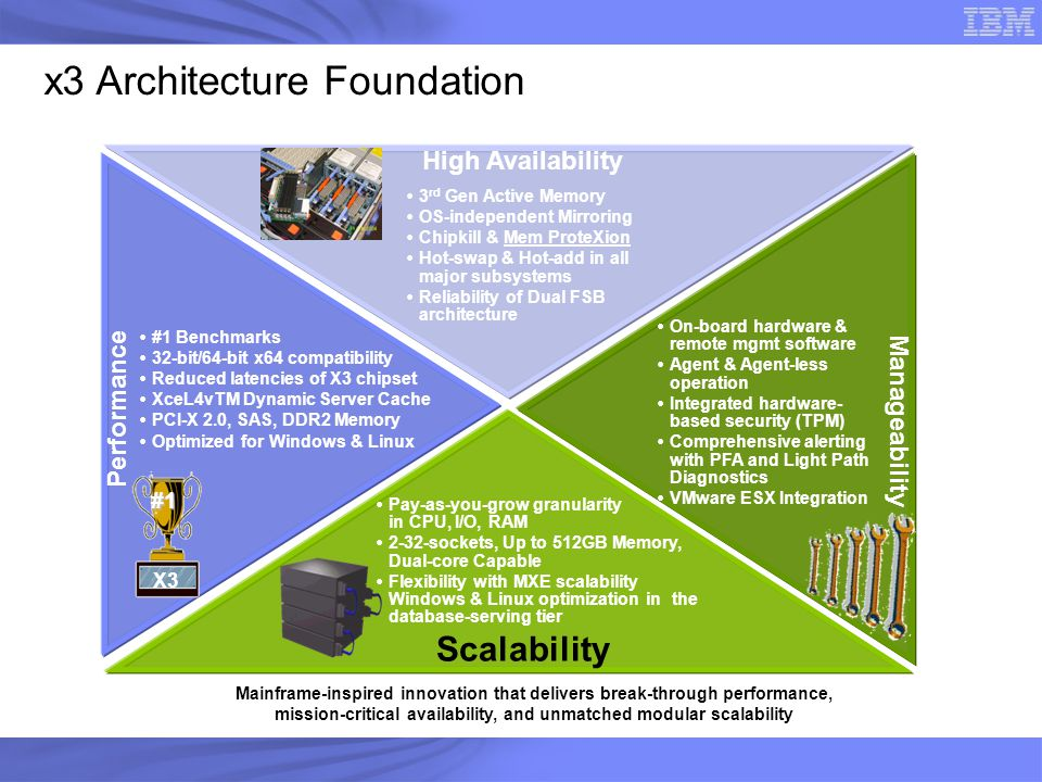 x3 Architecture Foundation