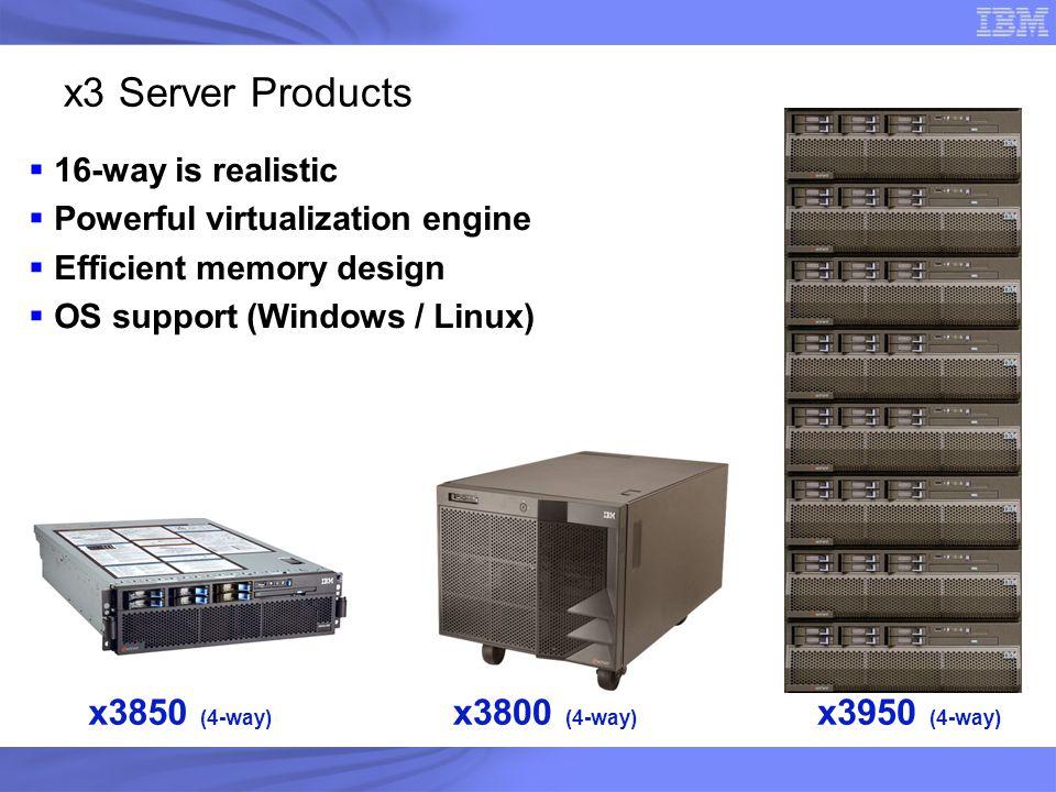 x3 Server Products x3850 (4-way) x3800 (4-way) x3950 (4-way)