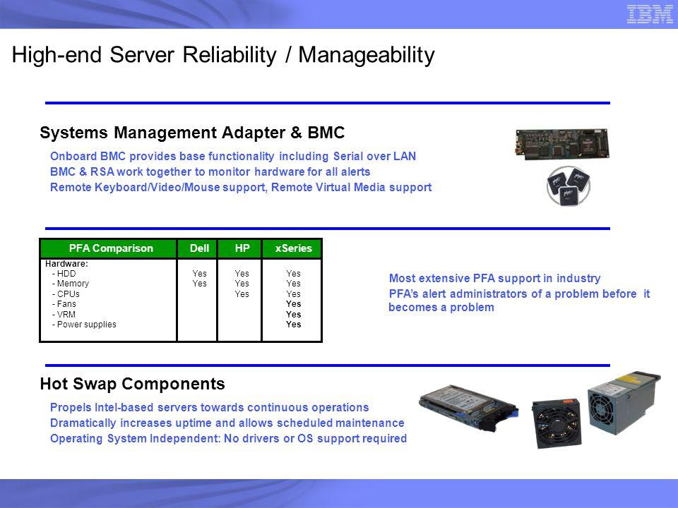 High-end Server Reliability / Manageability