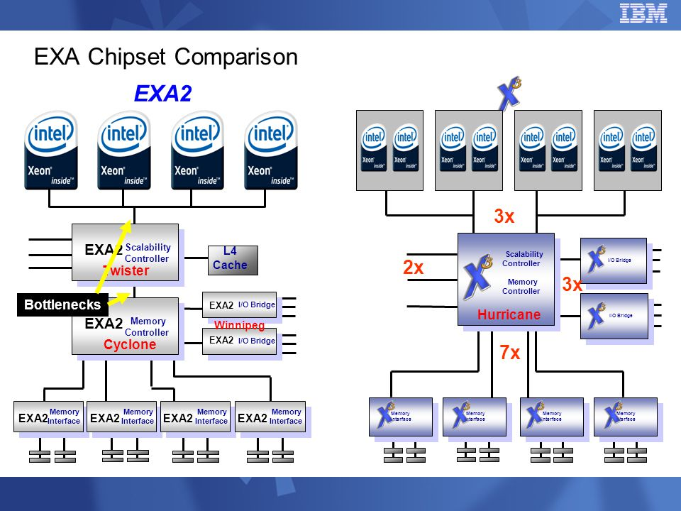 EXA Chipset Comparison