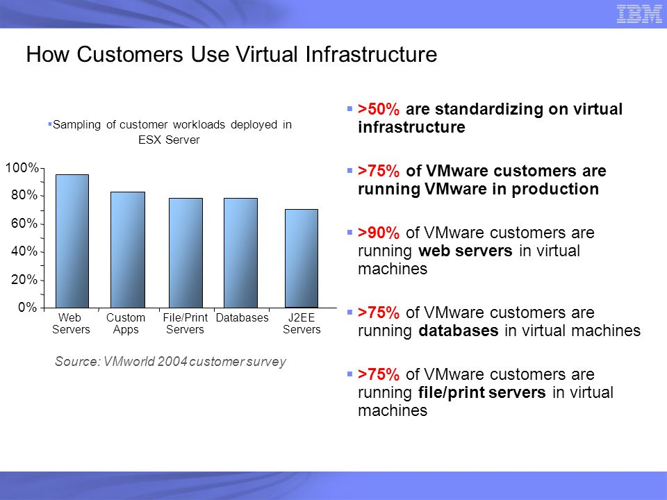 How Customers Use Virtual Infrastructure