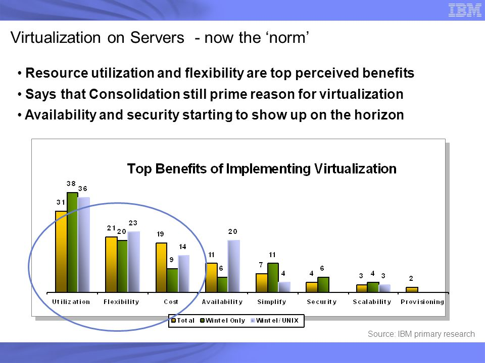 Virtualization on Servers - now the 'norm'