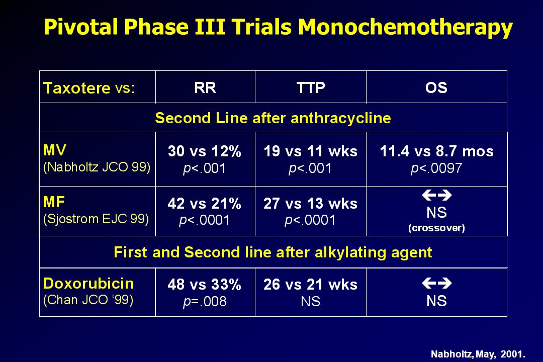 Pivotal Phase III Trials Monochemotherapy
