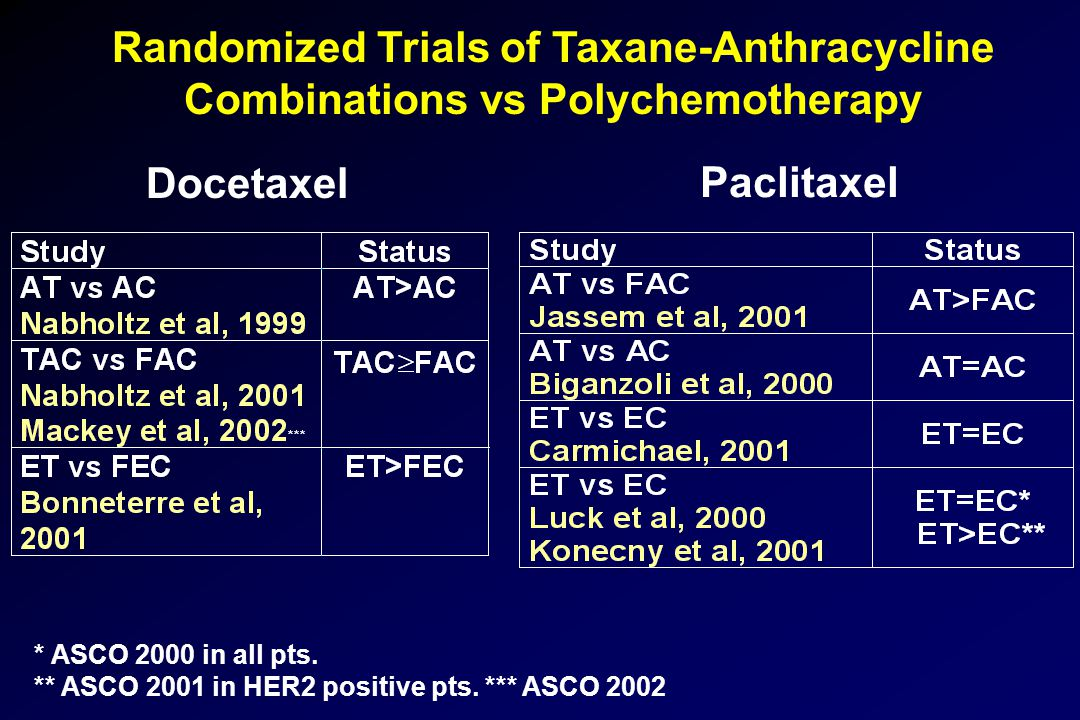 Randomized Trials of Taxane-Anthracycline Combinations vs Polychemotherapy