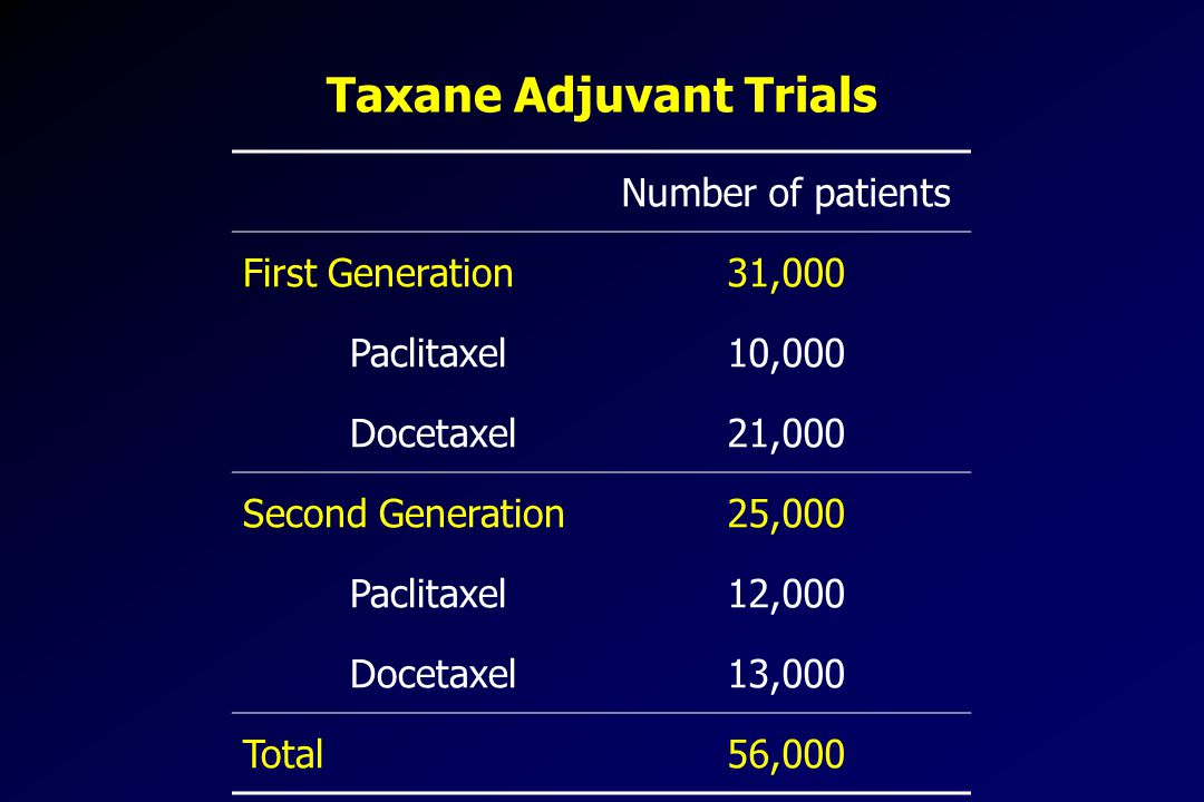 Taxane Adjuvant Trials