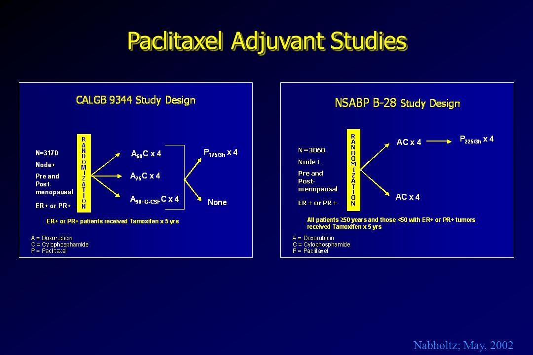 Paclitaxel Adjuvant Studies
