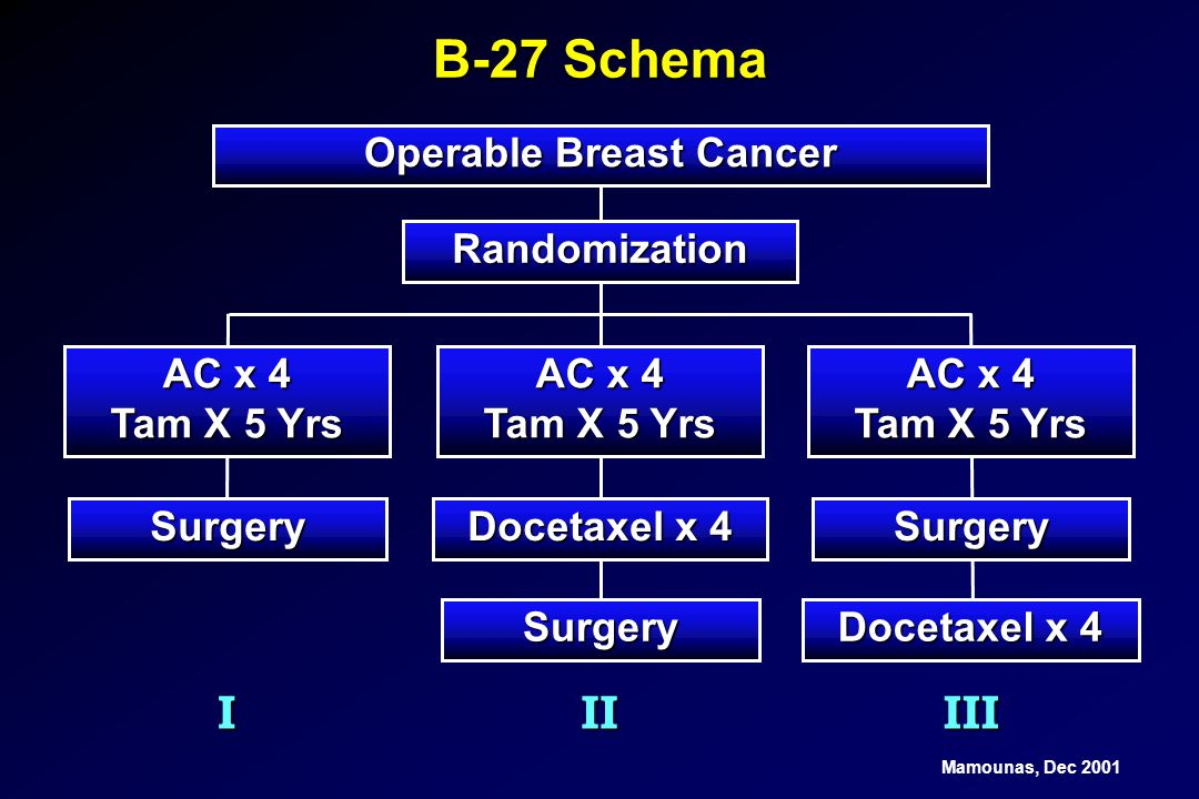 Operable Breast Cancer