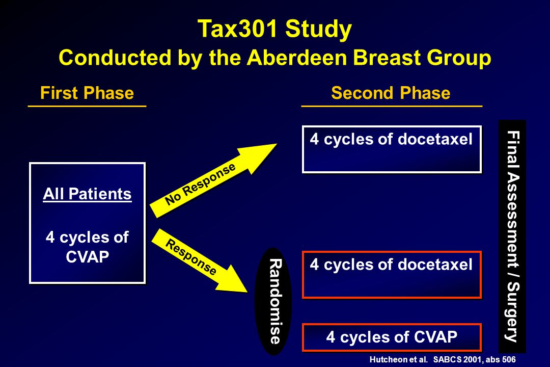 Tax301 Study Conducted by the Aberdeen Breast Group