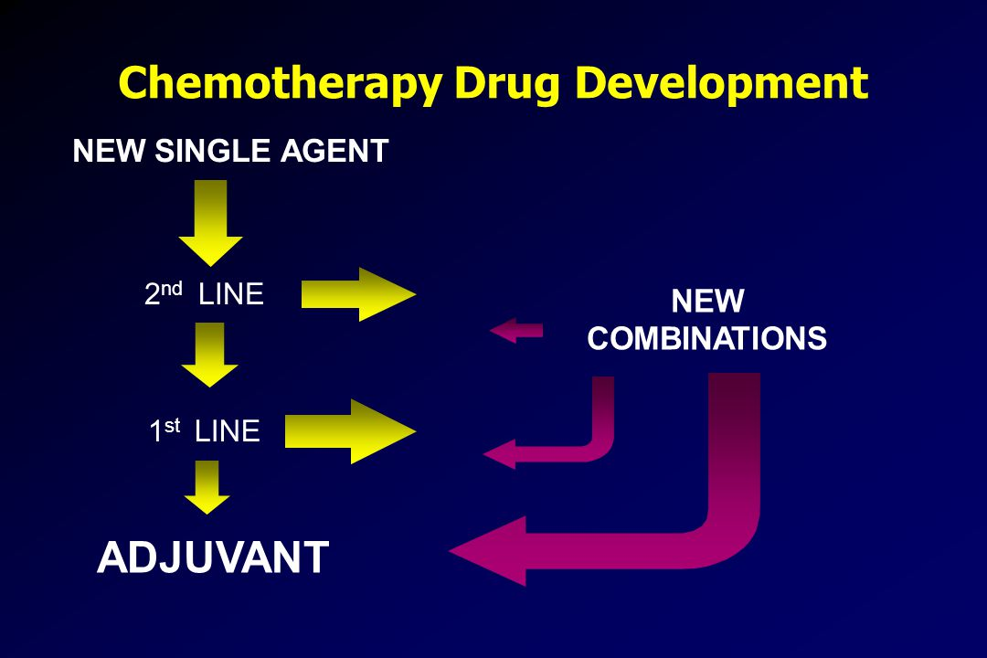 Chemotherapy Drug Development
