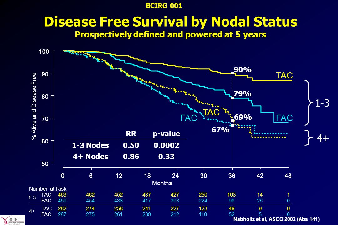 BCIRG 001 Disease Free Survival by Nodal Status Prospectively defined and powered at 5 years. TAC.