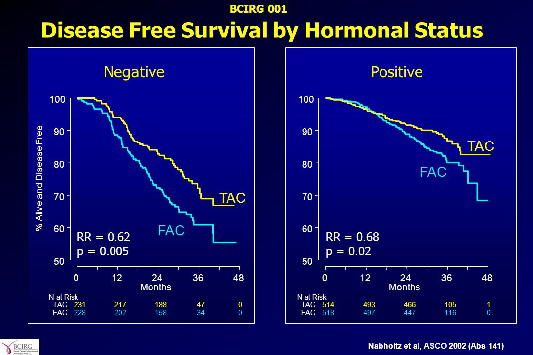 Disease Free Survival by Hormonal Status