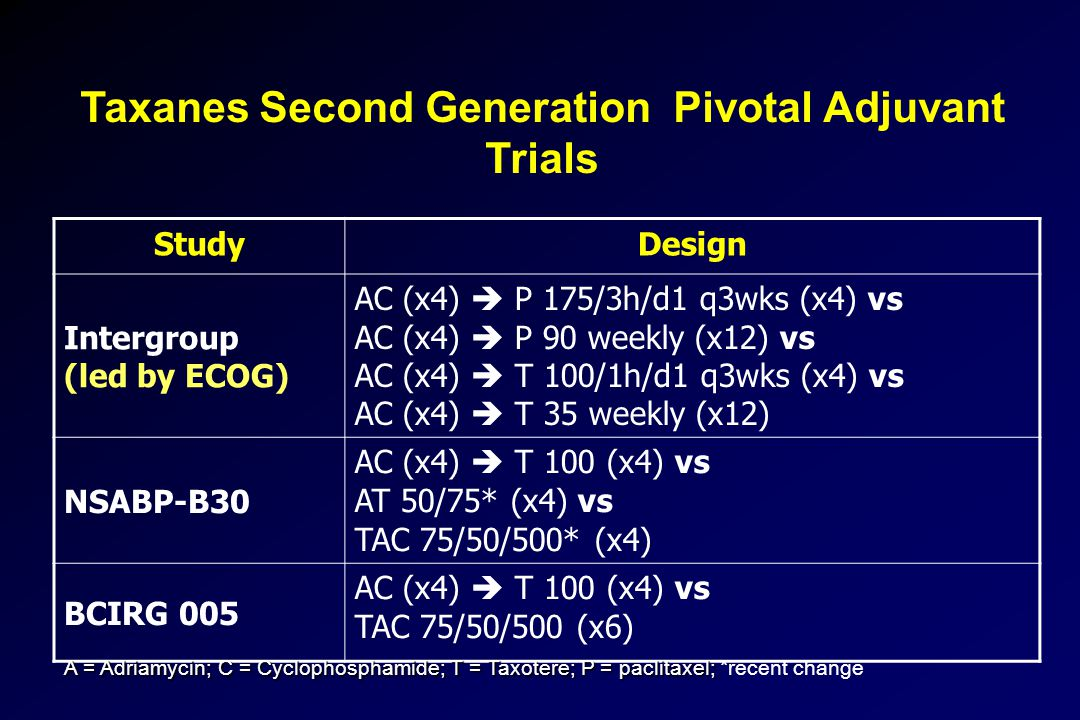 Taxanes Second Generation Pivotal Adjuvant Trials