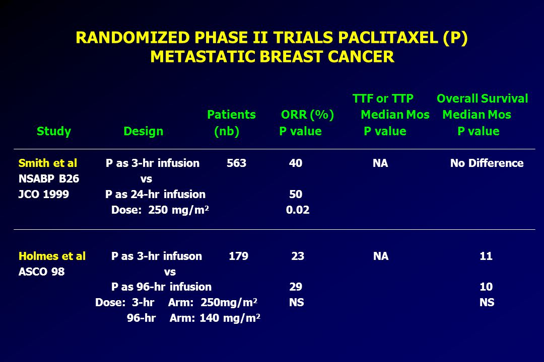 RANDOMIZED PHASE II TRIALS PACLITAXEL (P) METASTATIC BREAST CANCER