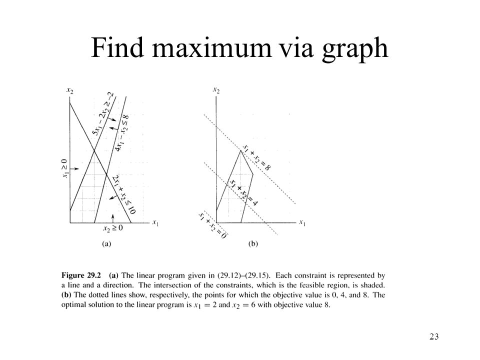 Find maximum via graph
