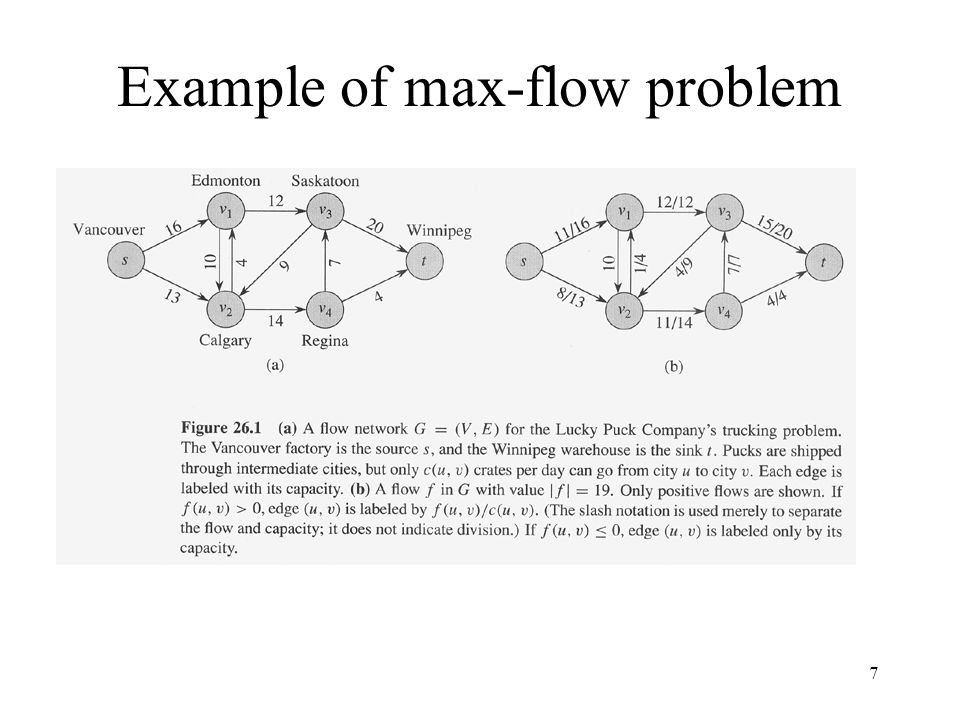 Example of max-flow problem