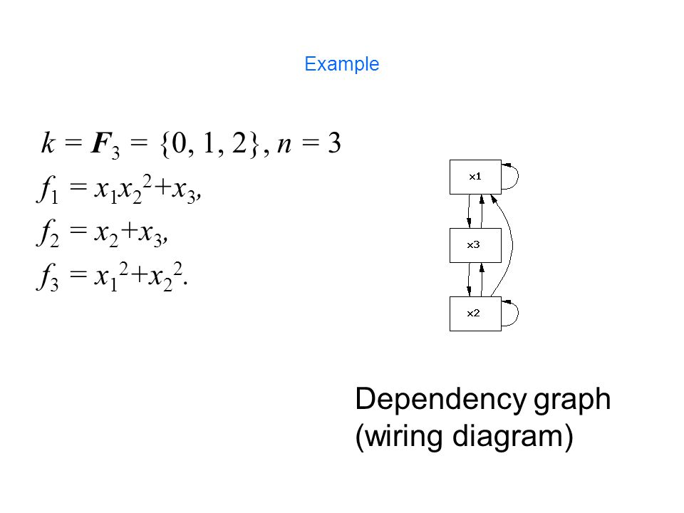 k = F3 = {0, 1, 2}, n = 3 f1 = x1x22+x3, f2 = x2+x3, f3 = x12+x22.