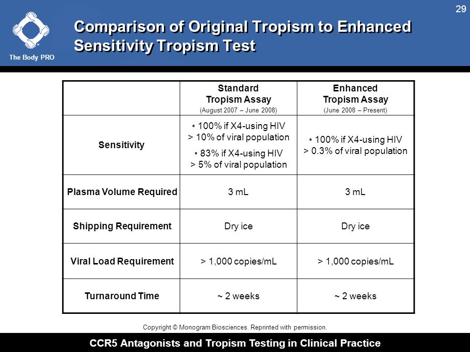 Coreceptor Tropism: Epidemiological Data