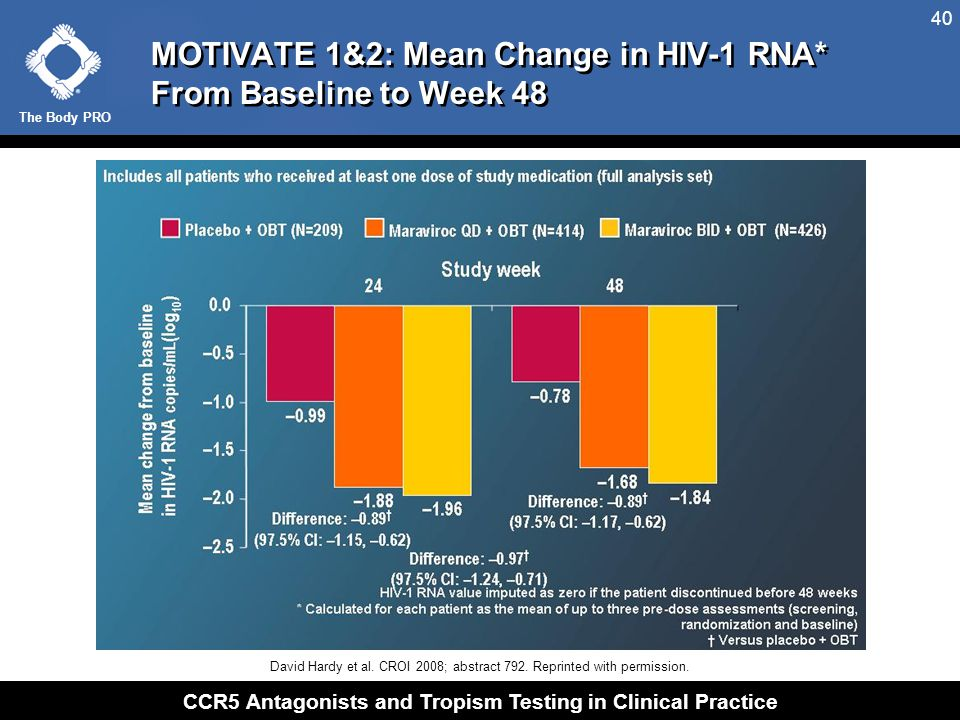 MOTIVATE 1&2: Percentage of Patients With Undetectable HIV-1 RNA