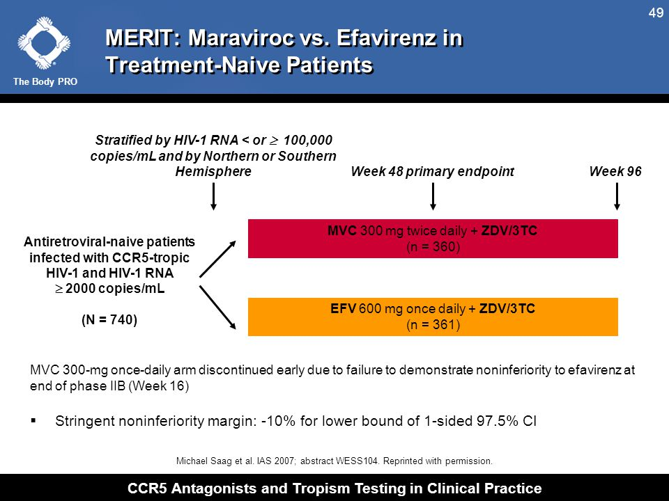 MERIT: Patients With Viral Load < 400 and < 50 Copies/mL by Week 48 (ITT)