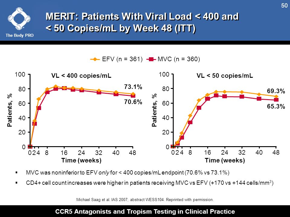 MERIT: Patients With Viral Load < 50 Copies/mL by Baseline Viral Load