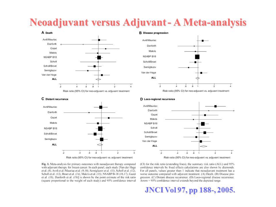 Neoadjuvant versus Adjuvant - A Meta-analysis