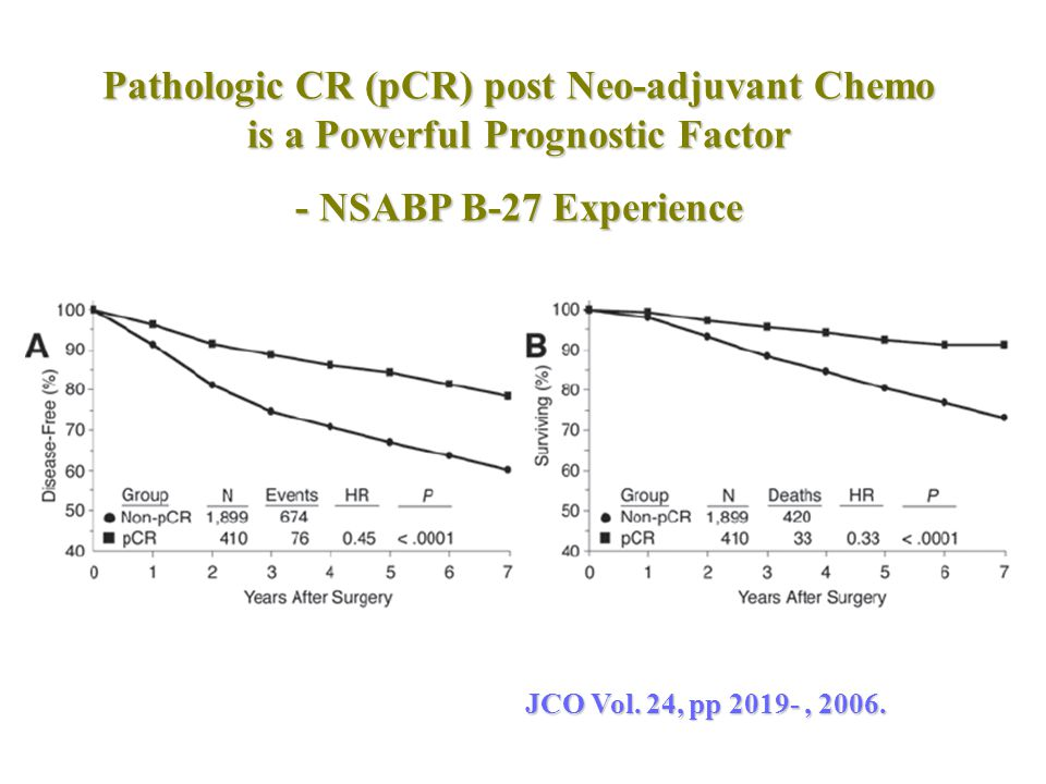 Pathologic CR (pCR) post Neo-adjuvant Chemo is a Powerful Prognostic Factor