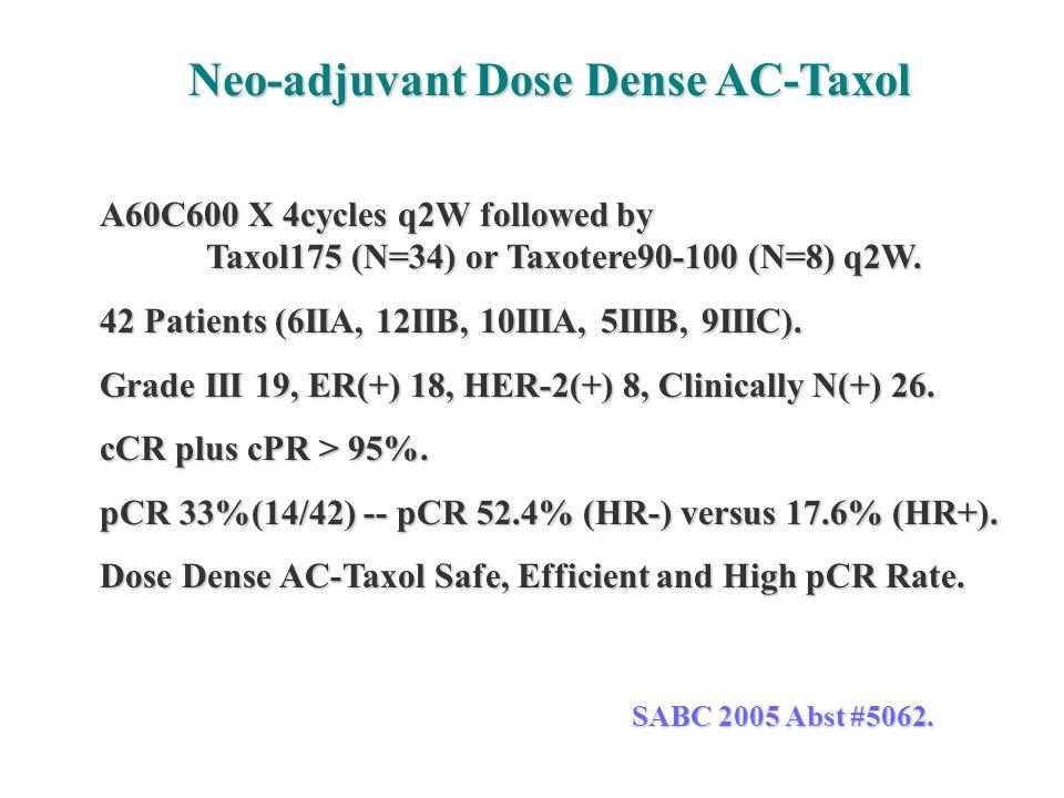 Neo-adjuvant Dose Dense AC-Taxol