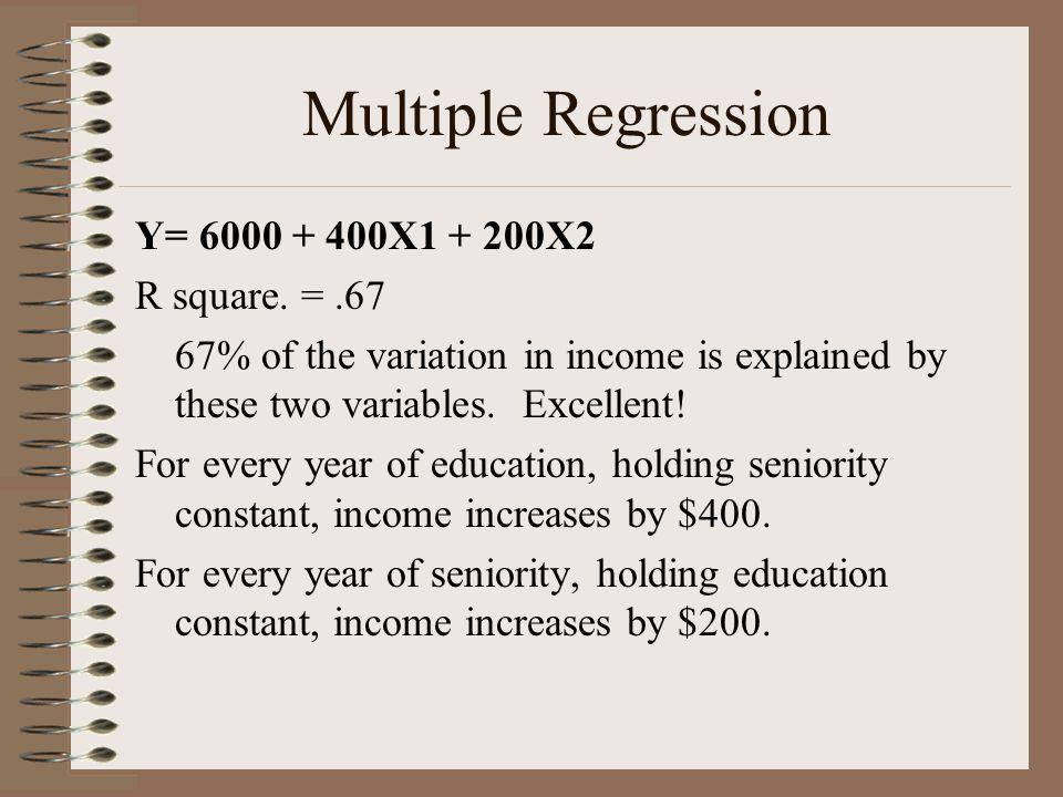 Multiple Regression Y= 6000 + 400X1 + 200X2 R square. = .67