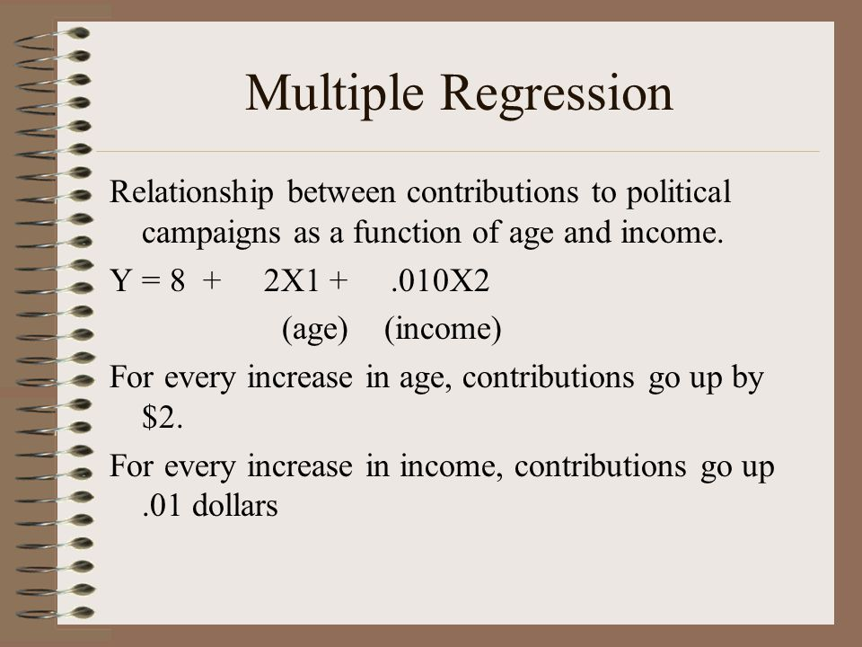 Multiple Regression Relationship between contributions to political campaigns as a function of age and income.
