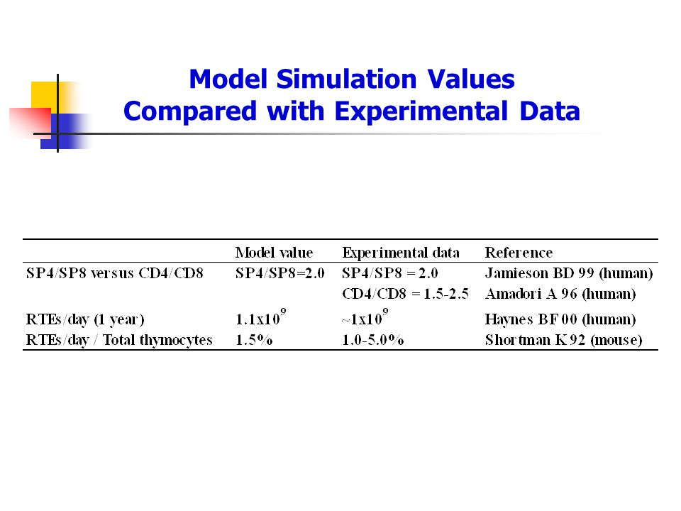 Model Simulation Values Compared with Experimental Data