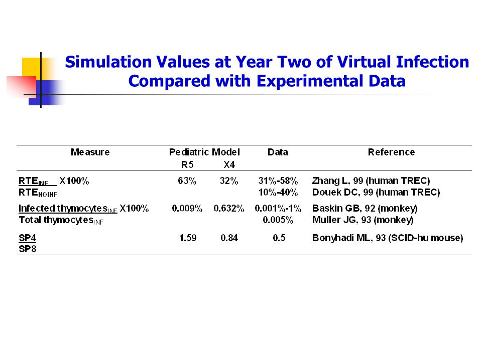 Simulation Values at Year Two of Virtual Infection Compared with Experimental Data