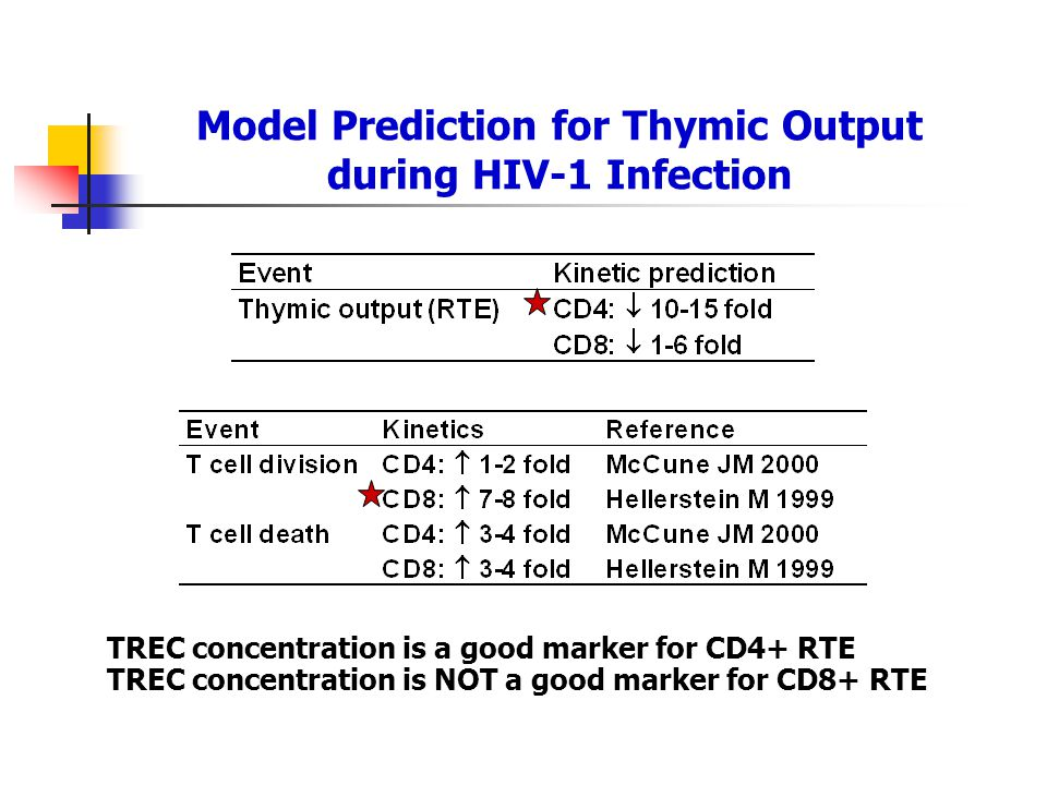 Model Prediction for Thymic Output during HIV-1 Infection