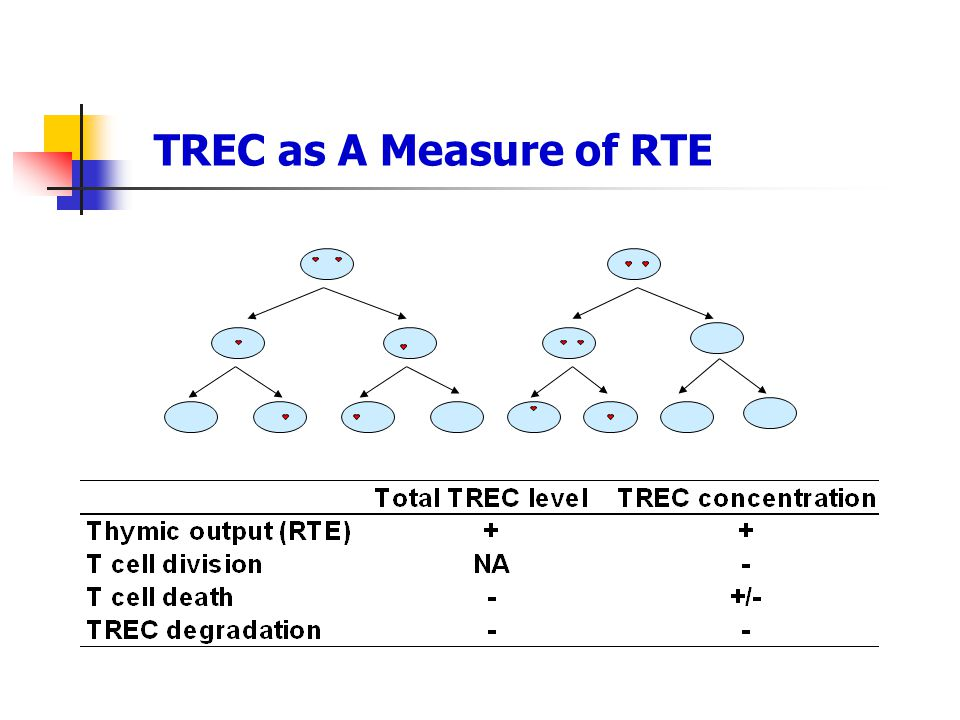 TREC as A Measure of RTE