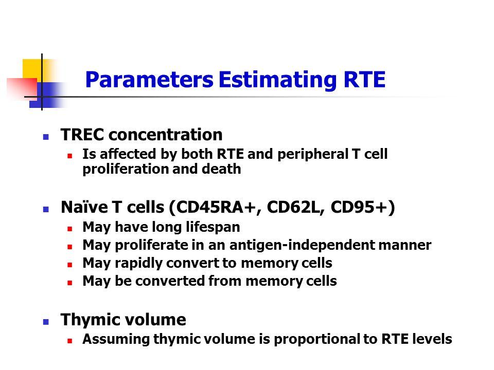Parameters Estimating RTE