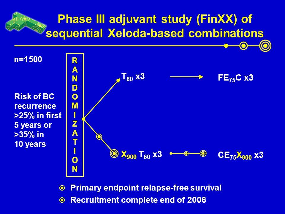 Phase III adjuvant study (FinXX) of sequential Xeloda-based combinations