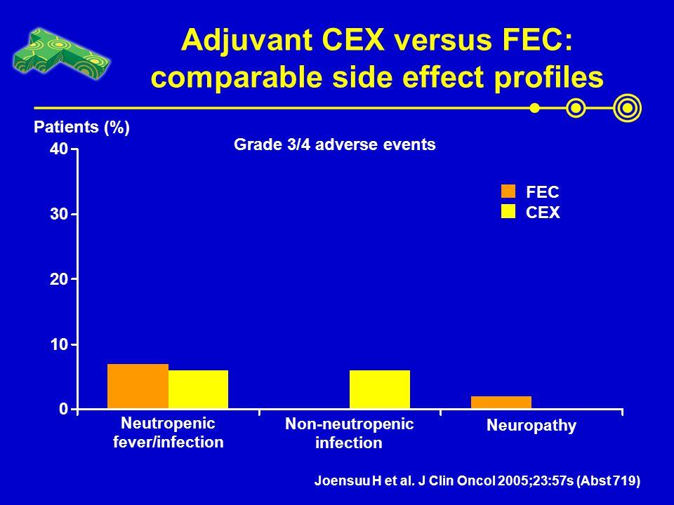 Adjuvant CEX versus FEC: comparable side effect profiles