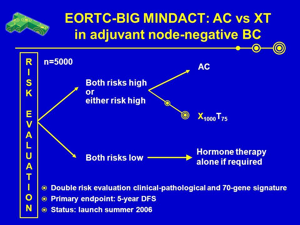 EORTC-BIG MINDACT: AC vs XT in adjuvant node-negative BC