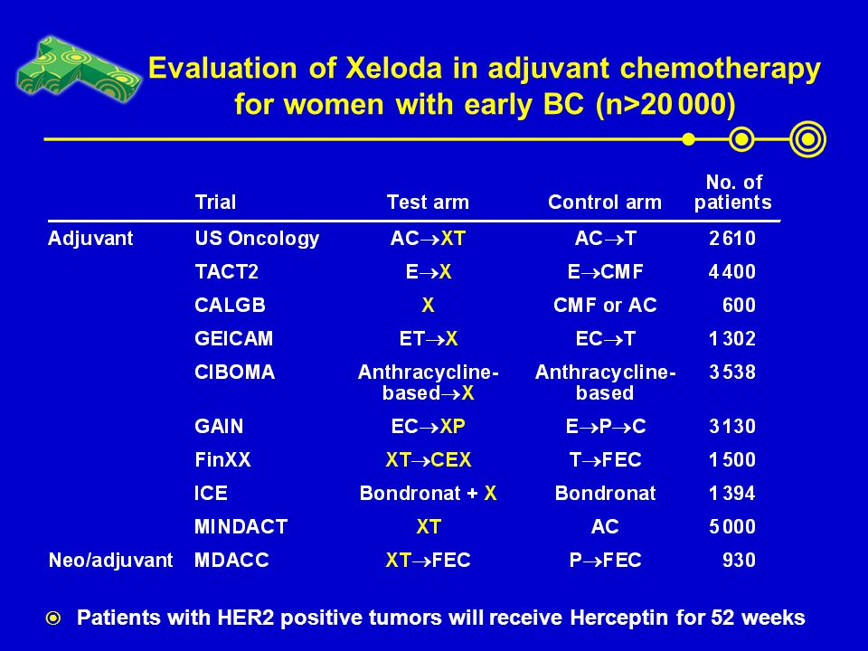 Evaluation of Xeloda in adjuvant chemotherapy for women with early BC (n>20 000)