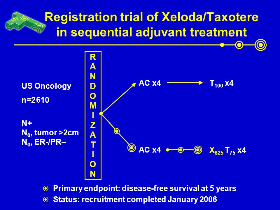 Registration trial of Xeloda/Taxotere in sequential adjuvant treatment