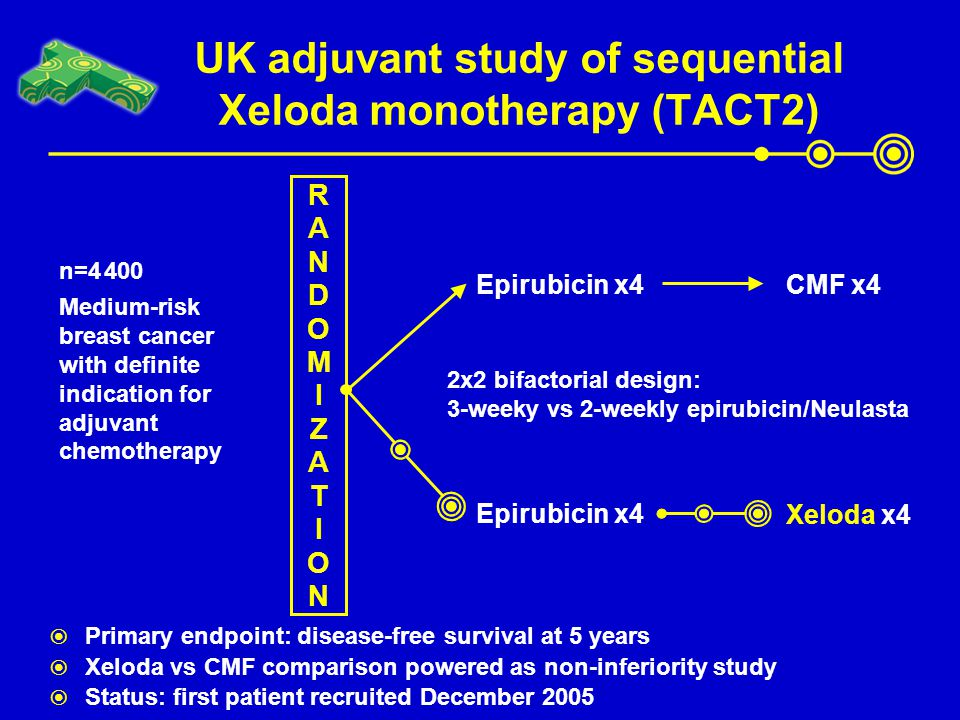 UK adjuvant study of sequential Xeloda monotherapy (TACT2)